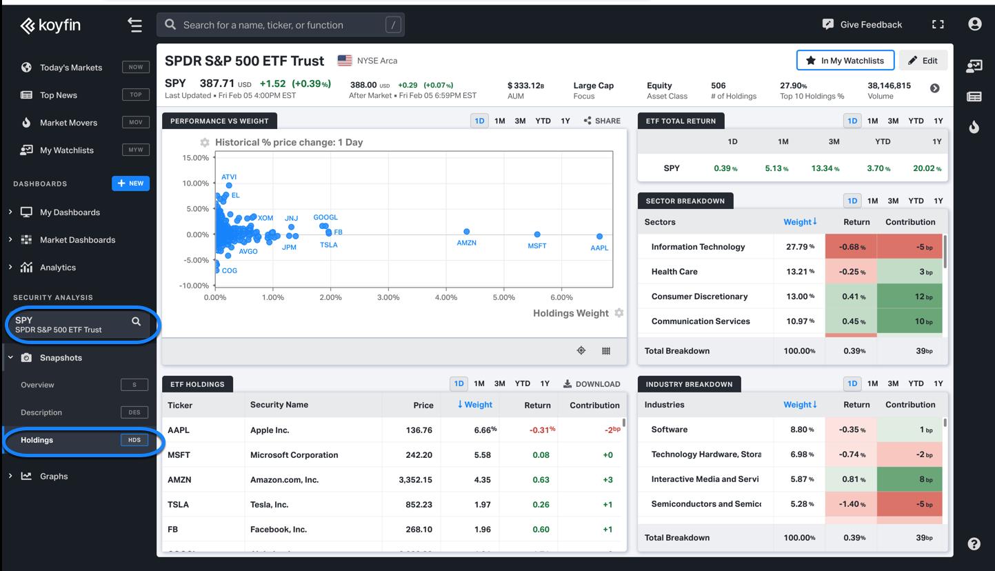 ETF Holdings view on Koyfin