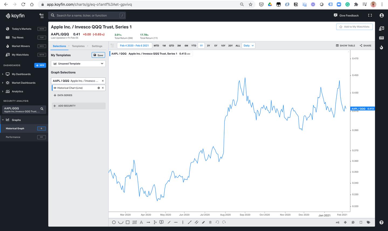 chart #2 of relative performance on Koyfin