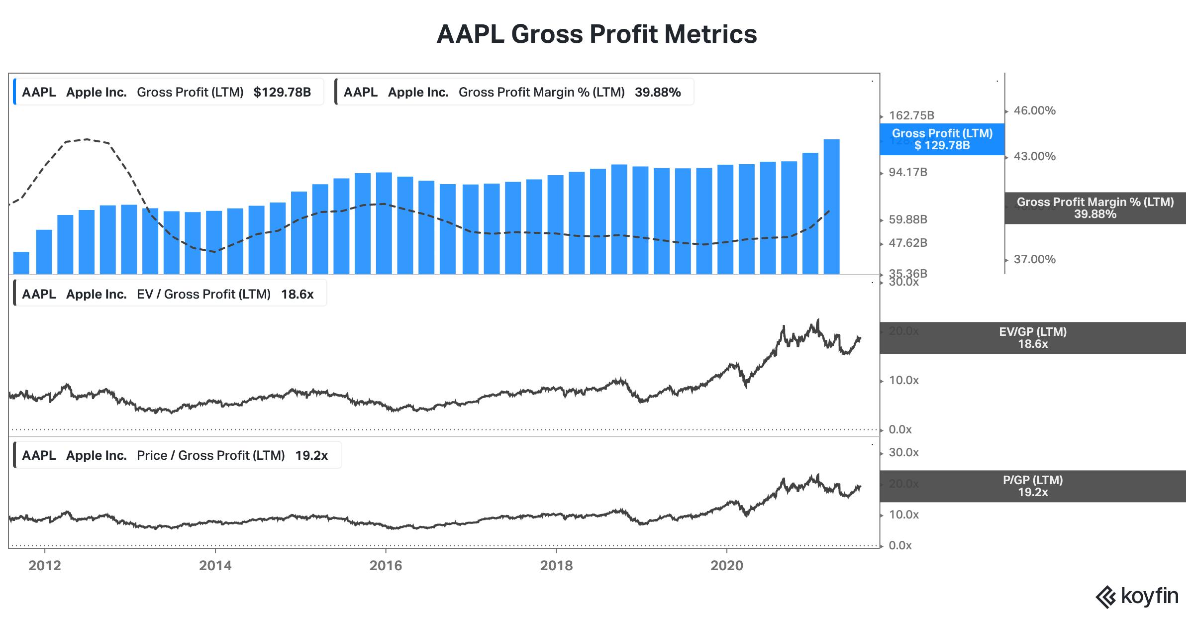 Koyfin debt metrics view